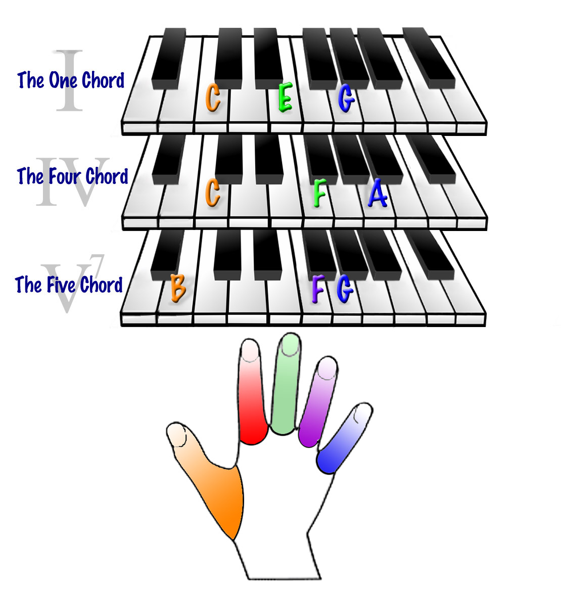Edtechtales video integration part 2 do not move onto the left hand chords until you can accurately play what is in the video click on the picture for an enlarged view hexwebz Gallery
